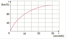 Chapter 4.1, Problem 18E, The velocity graph of a car accelerating from rest to a speed of 120 km/h over a period of 30
