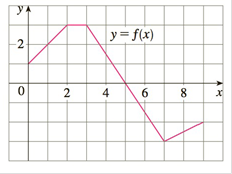 Chapter 4.2, Problem 33E, The graph of f is shown. Evaluate each integral by interpreting it in terms of areas. a 02f(x)dx b
