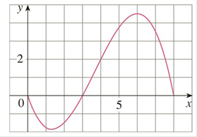 Chapter 4.2, Problem 51E, For the function / whose graph is shown, list the following quantities in increasing order, from