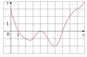 Chapter 4.2, Problem 5E, The graph of a function f is given. Estimate 010f(x)dx using five subintervals with a right