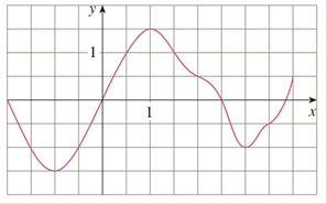 Chapter 4.2, Problem 6E, The graph of g is shown. Estimate 24g(x)dx with six subintervals using a right endpoints, b left