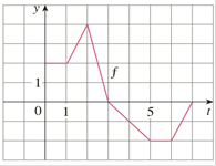 Chapter 4.3, Problem 3E, Let g(x)=0xf(t)dt, where f is the function whose graph is shown. a Evaluate g(0),g(1),g(2),g(3), and