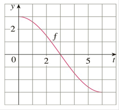 Chapter 4.3, Problem 4E, Let g(x)=0xf(t)dt where f is the function whose graph is shown. a Evaluate g(0) and g(6). b Estimate