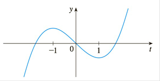 Chapter 4.3, Problem 60E, Let F(x)=1xf(t)dt, where f is the function whose graph is shown. Where is F concave downward?