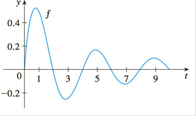 Chapter 4.3, Problem 66E, Let g(x)=0xf(t)dt where f is the function whose graph is shown. a At what values of x do the local