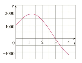 Chapter 4.4, Problem 64E, Water flows into and out of a storage tank. A graph of the rate of change rt of the volume of water