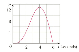 Chapter 4.4, Problem 65E, The graph of the acceleration a(t) of a car measured in ft/s2 is shown. Use the Midpoint Rule to
