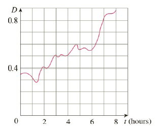 Chapter 4.4, Problem 66E, Shown is the graph of traffic on an Internet service providers T1 data line from midnight to 8:00