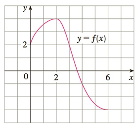 Chapter 4.R, Problem 1E, Use the given graph of f to find the Riemann sum with six subintervals. Take the sample points to be