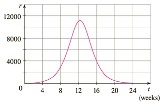 Chapter 4.R, Problem 49E, A population of honeybees increased at a rate of r(t) bees per week, where the graph of r is as