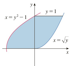 Chapter 5.1, Problem 3E, Find the area of the shaded region.