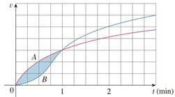 Chapter 5.1, Problem 53E, Two cars, A and B, start side by side and accelerate from rest. The figure shows the graphs of their
