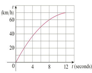 Chapter 5.5, Problem 16E, The velocity graph of an accelerating car is shown. a Use the Midpoint Rule to estimate the average