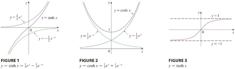 Chapter 6.7, Problem 22E, a Use the graphs of sinh, cosh, and tanh in Figures 1-3 to draw the graphs of csch, sech, and coth.