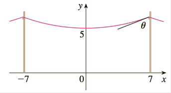 Chapter 6.7, Problem 51E, A telephone line hangs between two poles 14 m apart in the shape of the catenary s, where x and y