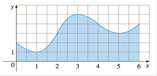 Chapter 7.7, Problem 29E, Estimate the area under the graph in the figure by using a the Trapezoidal Rule, b the Midpoint
