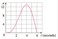 Chapter 7.7, Problem 35E, The graph of the acceleration at of a car measured in ft/s2is shown. Use Simpsons Rule to estimate