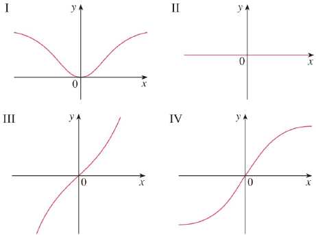 Chapter 9.1, Problem 13E, Match the differential equations with the solution graphs labeled IIV. Give reasons for your