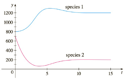 Chapter 9.6, Problem 8E, 78 Graphs of populations of two species are shown. Use them to sketch the corresponding phase