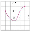 Chapter 1.1, Problem 8E, Determine whether the curve is the graph of a function of x. If it is, state the domain and range of