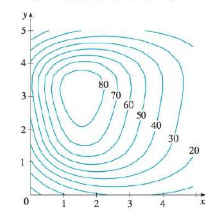 Chapter 14, Problem 8RE, The contour map of a function f is shown, (a) Estimate the value of f(3, 2). (b) Is fx(3, 2)