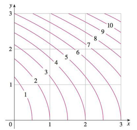 Chapter 15, Problem 2RE, Use the Midpoint Rule to estimate the integral in Exercise 1. 1. A contour map is shown for a