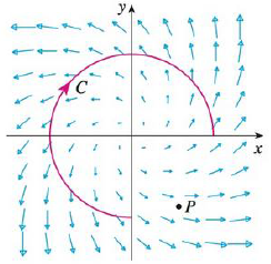 Chapter 16, Problem 1RE, A vector field F, a curve C, and a point P are shown. (a) Is C F  dr positive, negative, or zero?