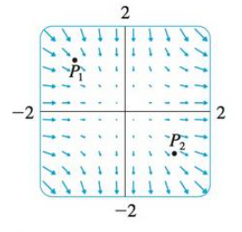 Chapter 16.9, Problem 19E, A vector field F is shown. Use the interpretation of divergence derived in this section to determine