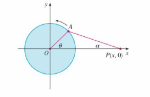 Chapter 3, Problem 15P, The figure shows a rotating wheel with radius 40 cm and a connecting rod AP with length 1.2 m. The