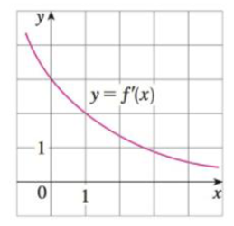 Chapter 3.10, Problem 43E, Suppose that the only information we have about a function f is that f(1) = 5 and the graph of its