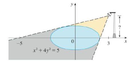 Chapter 3.5, Problem 80E, The figure shows a lamp located three units to the right of the y-axis and a shadow created by the