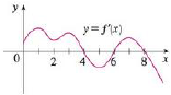 Chapter 4.3, Problem 8E, The graph of the first derivative f of a function f is shown. (a) On what intervals is f increasing?