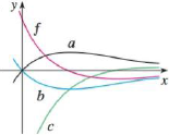 Chapter 4.9, Problem 52E, The graph of a function f is shown. Which graph is an antiderivative of f and why?