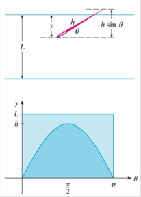 Chapter 8, Problem 11P, In a famous 18th-century problem. known as Buffons needle problem, a needle of length h is dropped
