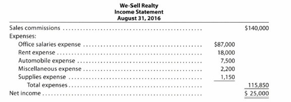 Chapter 1, Problem 1.25EX, Financial statements We-Sell Realty, organized August 1, 2016, is owned and operated by Omar Farah. , example  1