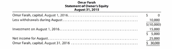 Chapter 1, Problem 1.25EX, Financial statements We-Sell Realty, organized August 1, 2016, is owned and operated by Omar Farah. , example  2