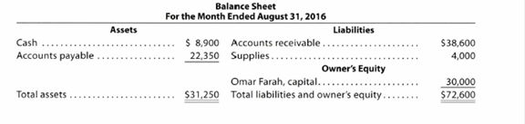 Chapter 1, Problem 1.25EX, Financial statements We-Sell Realty, organized August 1, 2016, is owned and operated by Omar Farah. , example  3