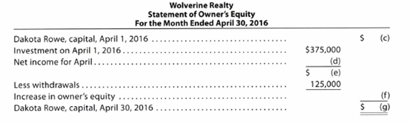 Chapter 1, Problem 1.6APR, Missing amounts from financial statements The financial statements at the end of Wolverine Realtys , example  2