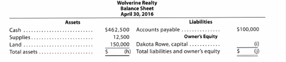 Chapter 1, Problem 1.6APR, Missing amounts from financial statements The financial statements at the end of Wolverine Realtys , example  3