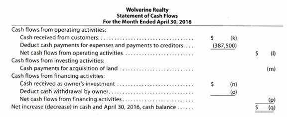 Chapter 1, Problem 1.6APR, Missing amounts from financial statements The financial statements at the end of Wolverine Realtys , example  4