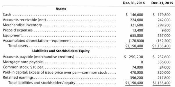 balance sheet method