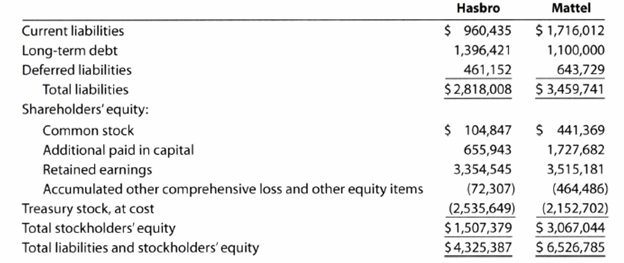 Chapter 17, Problem 17.14EX, Ratio of liabilities to stockholders equity and number of times interest charges are earned Hasbro