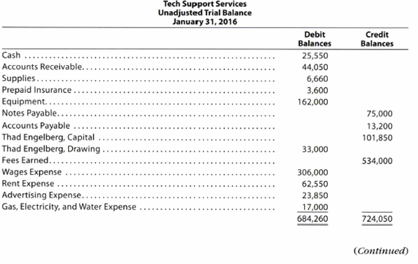 Chapter 2, Problem 2.5BPR, Corrected trial balance Tech Support Services has the following unadjusted trial balance as of