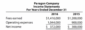 Chapter 2, Problem 2.8BPE, Horizontal analysis Two income statements for Paragon Company follow: Prepare a horizontal analysis