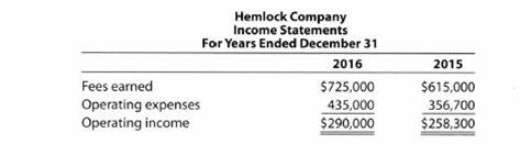 Chapter 3, Problem 3.10APE, Vertical analysis Two income statements for Hemlock Company follow: a. Prepare a vertical analysis