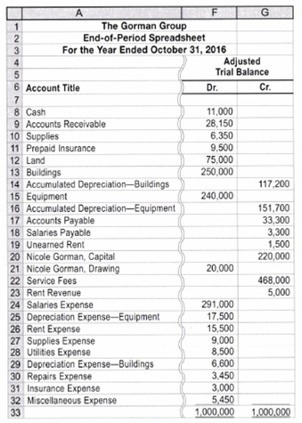 Chapter 4, Problem 4.2BPR, Financial statements and closing entries The Gorman Group is a financial planning services firm