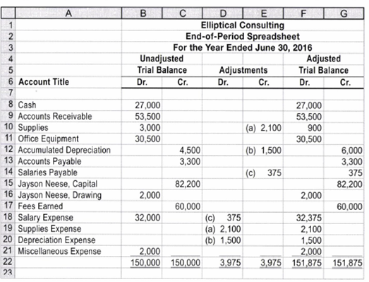 Chapter 4, Problem 4.4EX, Financial statements from the end-of-period spreadsheet Elliptical Consulting is a consulting firm