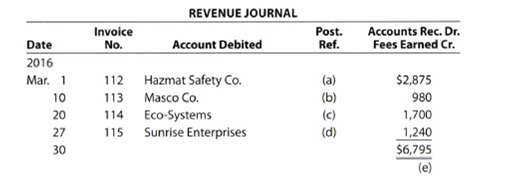 Chapter 5, Problem 5.1EX, Identify postings from revenue journal Using the following revenue journal for Zeta Services Inc.,