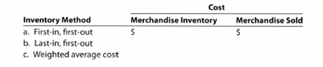 Chapter 7, Problem 7.13EX, Periodic inventory by three methods; cost of merchandise sold The units of an item available for , example  2