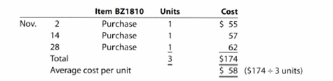 Chapter 7, Problem 7.1APE, Cost flow methods The following three identical units of Item BZ1810 are purchased during November: